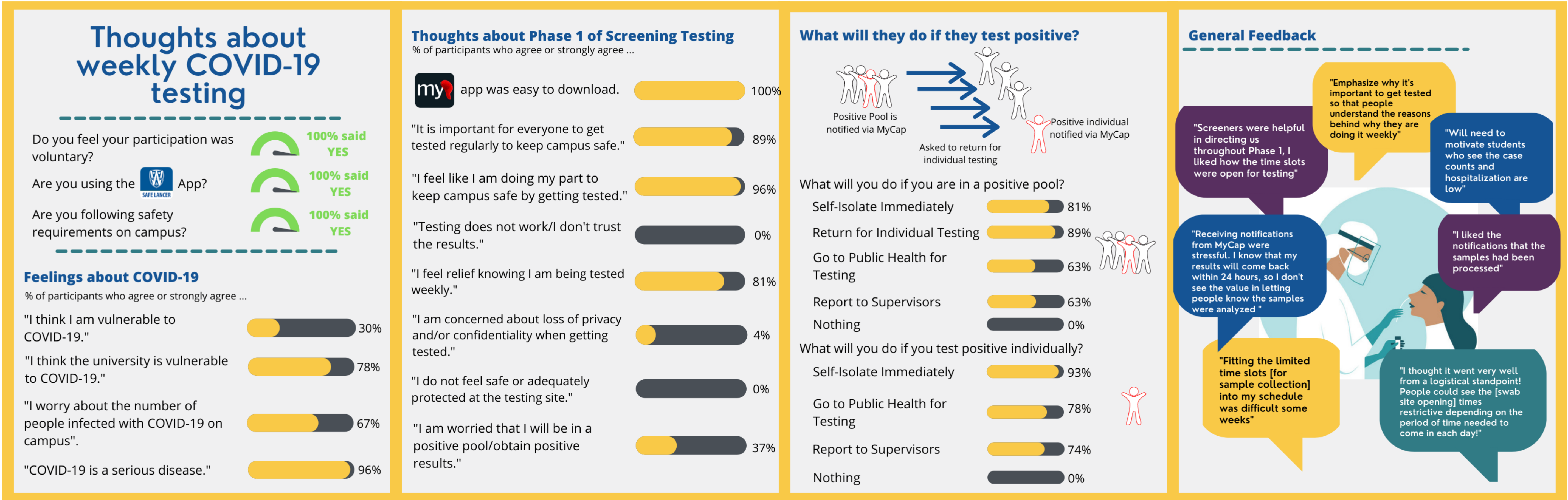 COVID Screening Platform Phase 1 Participant Satisfaction Outcomes