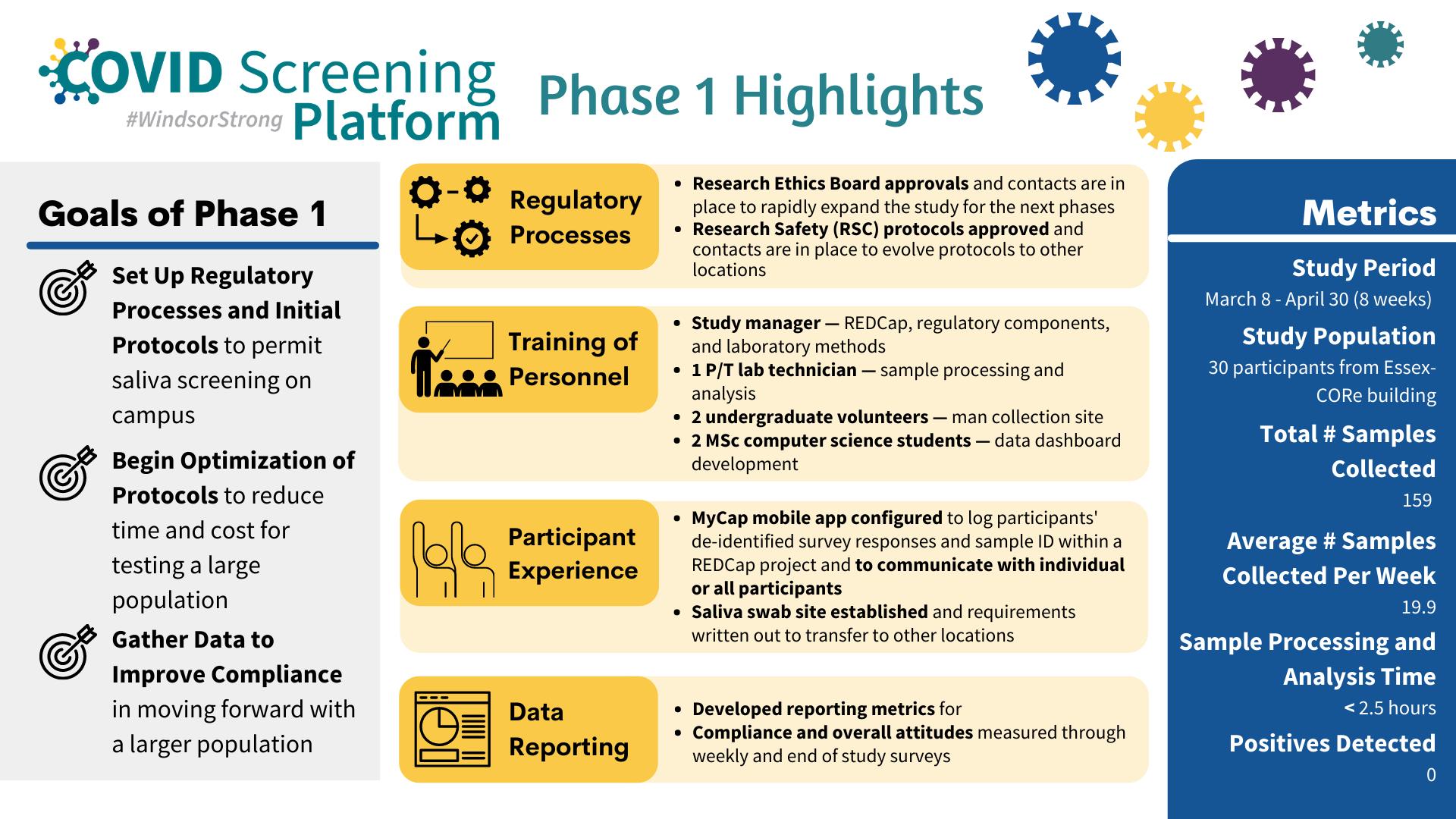 COVID Screening - Phase 1 Highlights