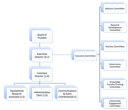 WE-SPARK Governance structure chart - click to read