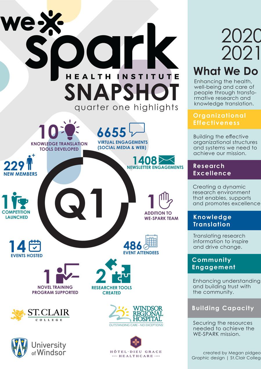 Q1 2020-2021 Impact Snapshot