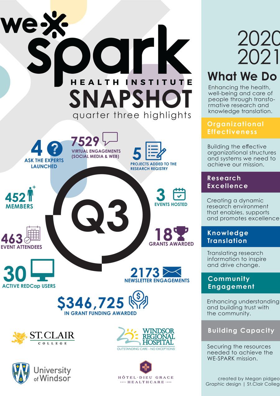 Q3 2020-2021 Impact Snapshot